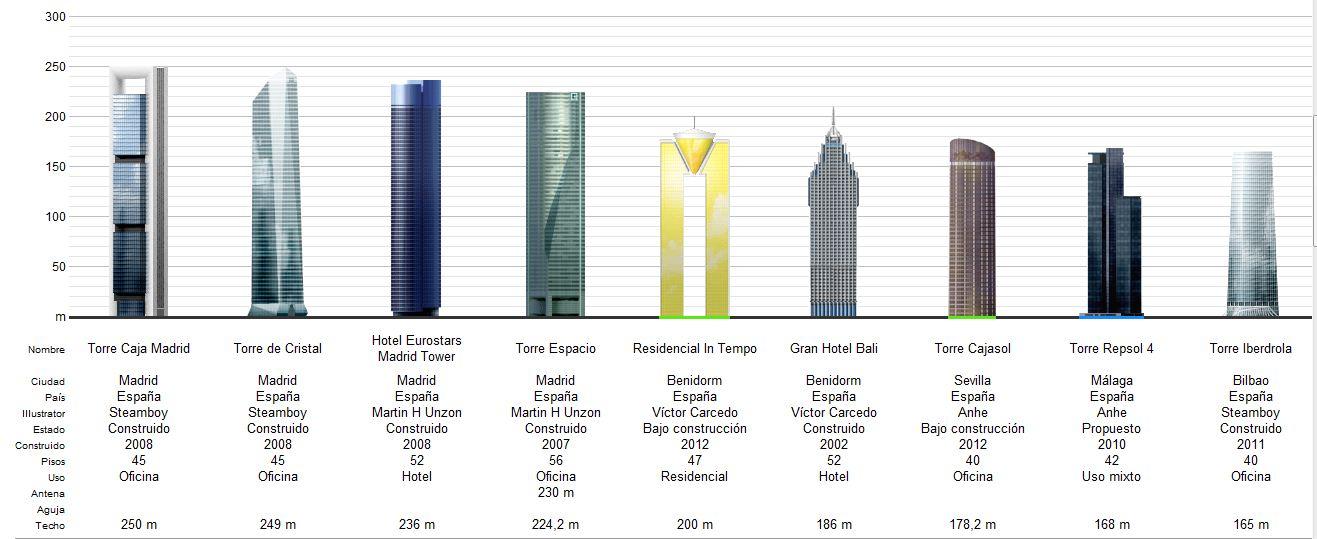Rascacielos-de-España