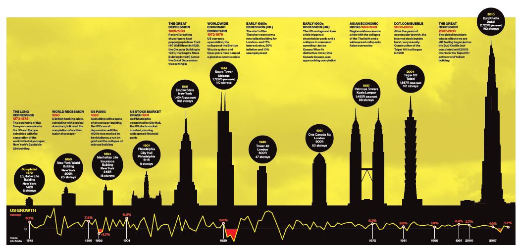 Construcción de rascacielos y ruina económica