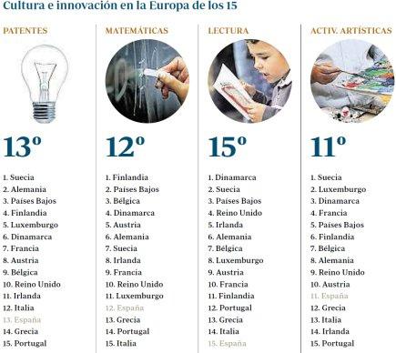 Gráfico-educación-España