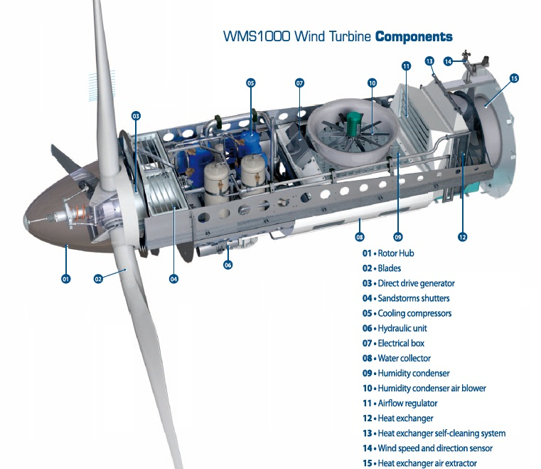 Eole-Water-Wind-Turbine-Components