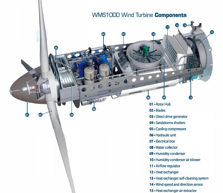 Eole-Water-Wind-Turbine-Components