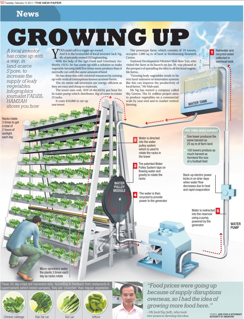 Vertical_Farm_Singapur