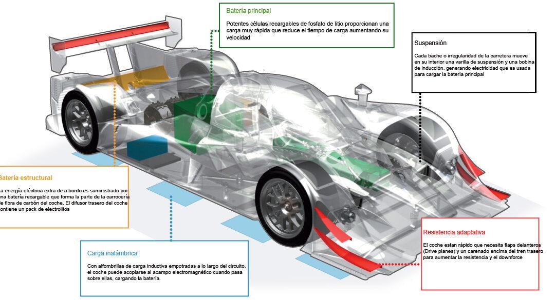 Tecnología eléctrica de carga innovadora: Coche de carreras eléctrico que alcanza los 320 km/h